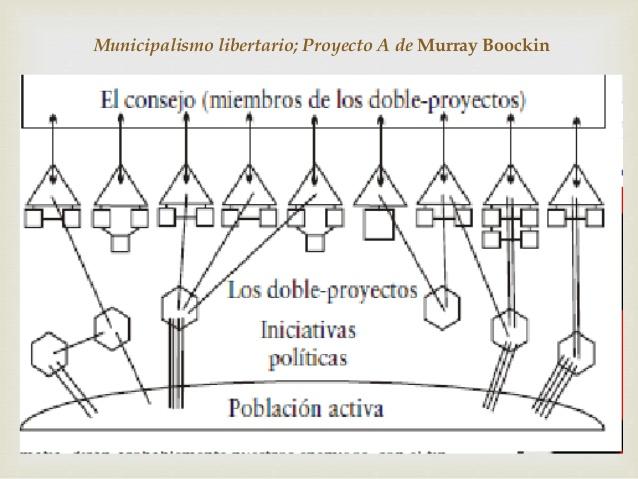 Municipalismo libertario